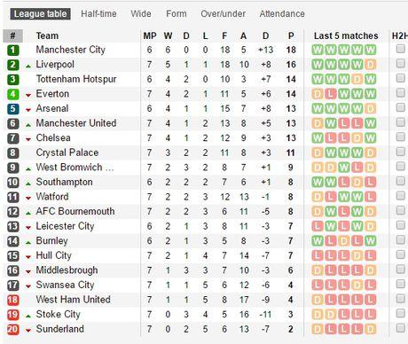 Mat 2 diem, Mourinho nen biet on Stoke City - Anh 5