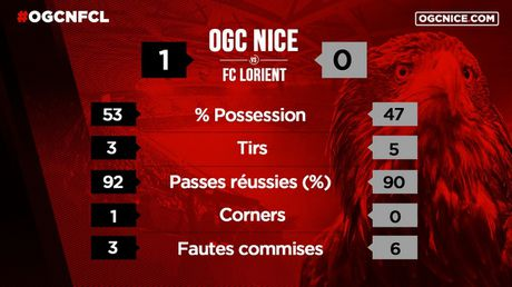 Nice vs Lorient (1-0, HT): Balotelli lien tuc bi pham loi - Anh 1