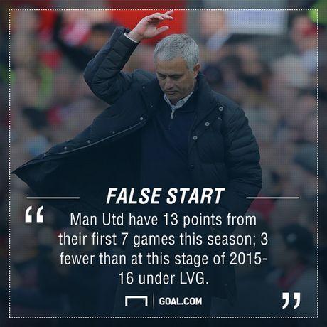 M.U cua Mourinho te hon Van Gaal - Anh 1