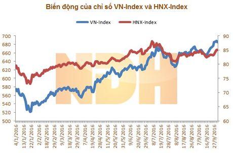 9 thang dau nam: Khoi ngoai tren HOSE 'thao chay', ban rong hon 5.247 ty dong - Anh 1