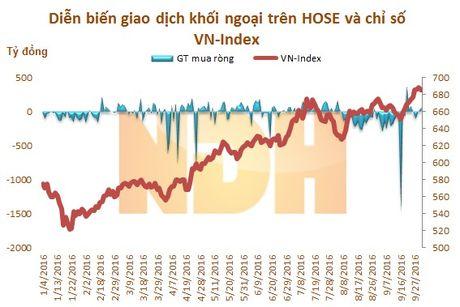 9 thang dau nam: Khoi ngoai tren HOSE 'thao chay', ban rong hon 5.247 ty dong - Anh 2