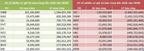 9 thang dau nam: Khoi ngoai tren HOSE 'thao chay', ban rong hon 5.247 ty dong - Anh 3