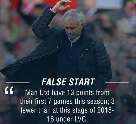 MU: Mourinho dang te hon Van Gaal 1 nam truoc - Anh 2