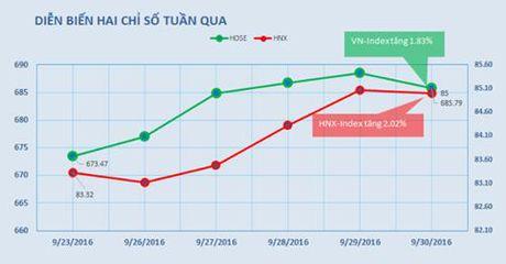 VN-Index dong cua tren 680; tham vong cua dai gia Dang Van Thanh - Anh 1