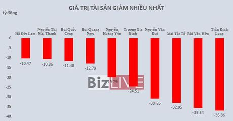 Top rich 26-30/9: Gia tri co phieu cua gan 500 dai gia da tang them hon 5.900 ty dong - Anh 2
