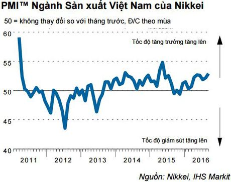 PMI thang 9 dat dinh 1 nam ruoi - Anh 2