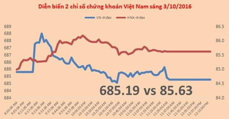 Chung khoan sang 3/10: Dieu chinh lanh manh, VN-Index tam mat nua diem - Anh 1