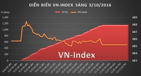 Chung khoan sang 3/10: Dieu chinh lanh manh, VN-Index tam mat nua diem - Anh 2