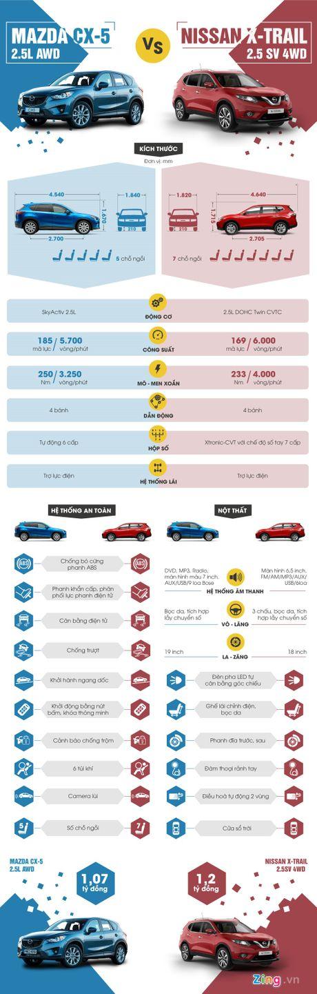 Nissan X-Trail 2016 'so gang' Mazda CX-5 tai VN - Anh 1