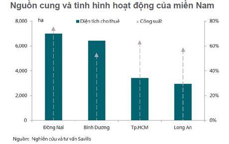 Bat dong san cong nghiep huong loi nho gia nhan cong Viet Nam bang nua Trung Quoc - Anh 4