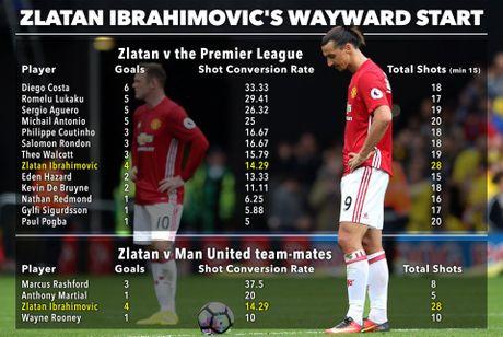 Ibrahimovic dut diem cuc te, hon moi Rooney - Anh 2
