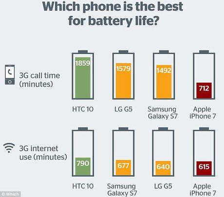 iPhone 7 thua xa cac doi thu Android ve thoi luong pin - Anh 2