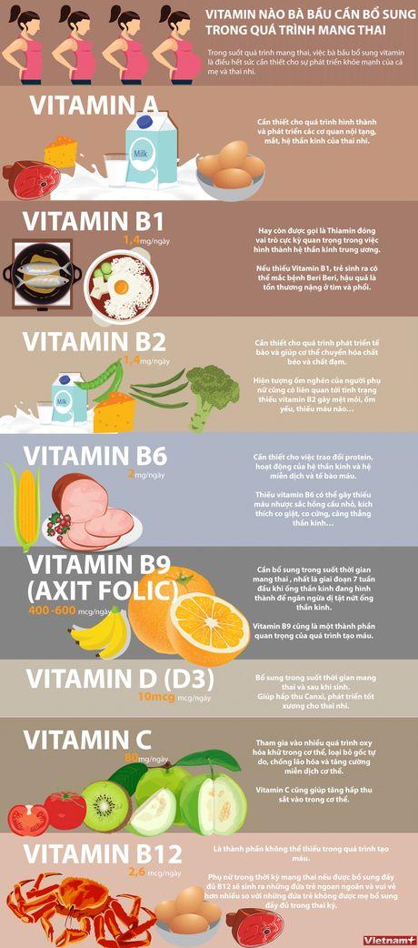 Ba bau can bo sung nhung loai vitamin nao? - Anh 1