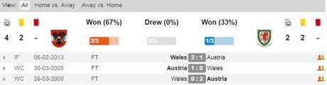 01h45 ngay 07/10, Ao vs Wales: Quyet chien vi ngoi nhat bang - Anh 2