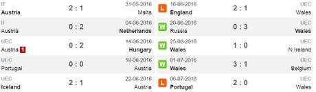 01h45 ngay 07/10, Ao vs Wales: Quyet chien vi ngoi nhat bang - Anh 3