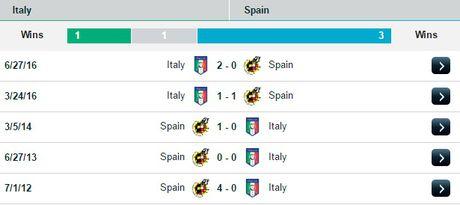 01h45 ngay 07/10, Italia vs Tay Ban Nha: Bo tot phuc han - Anh 3