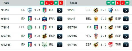 01h45 ngay 07/10, Italia vs Tay Ban Nha: Bo tot phuc han - Anh 4