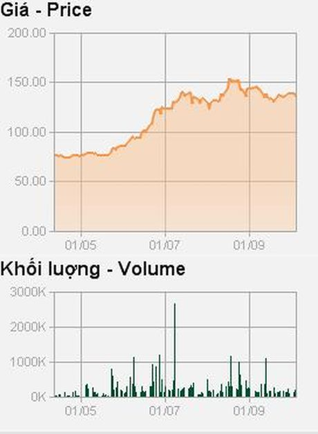 Mekong Capital miet mai thoai von MWG, dang ky ban them 2,83 trieu co phieu - Anh 2