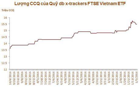 Viec Deutsche Bank bi phat khong anh huong den quy ETF tai Viet Nam - Anh 1