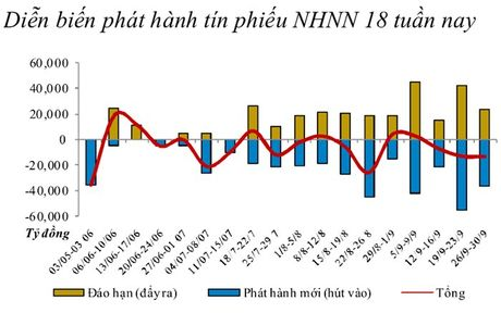NHNN hut rong hon 13.000 ti dong tu thi truong - Anh 1