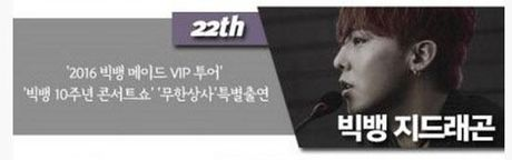 G-Dragon, Lay (EXO), Yoona, Song Joong Ki, Lee Jun Ki la nhung sao Han noi tieng nhat Trung Quoc - Anh 3