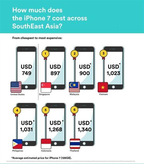 Nguoi Viet phai nhin an bao lau moi mua duoc iPhone 7? - Anh 2