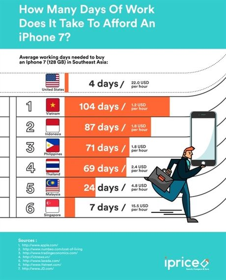 Nguoi Viet phai nhin an bao lau moi mua duoc iPhone 7? - Anh 3