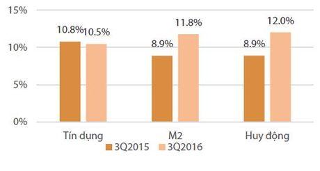Thuc day tang truong tin dung va GDP cuoi nam kho kha thi - Anh 1