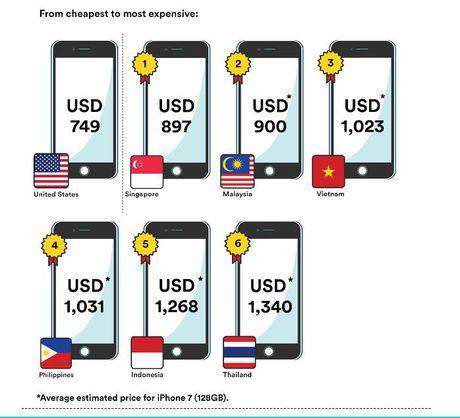 Gia 1 chiec iPhone 7 bang 3 thang lam viec cua nguoi Viet - Anh 2