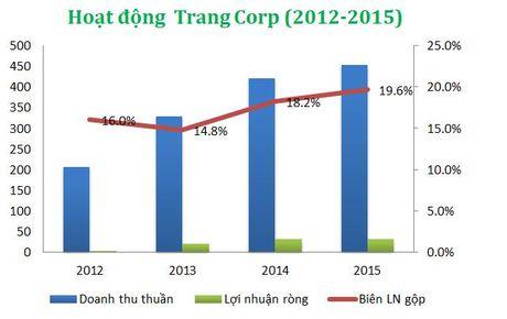 Lo lon nua dau nam, Trang Corp ke hoach lai ca nam 2016 - Anh 1