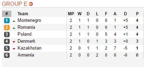 Lewandowski lap hat-trick, Ba Lan quat nga Dan Mach voi chien thang 3-2 - Anh 2