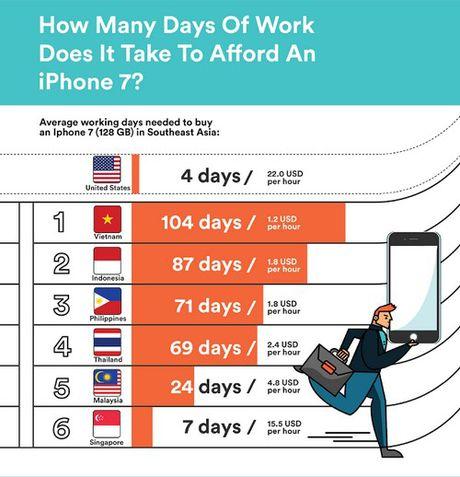Nguoi Viet dung 104 ngay luong de mua iPhone 7 ban dat nhat - Anh 1