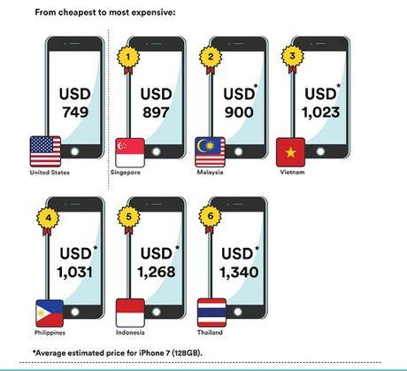 Nguoi Viet dung 104 ngay luong de mua iPhone 7 ban dat nhat - Anh 2