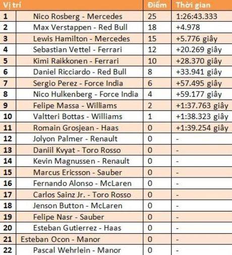 Nico Rosberg ve nhat o chang dua Nhat Ban GP - Anh 2