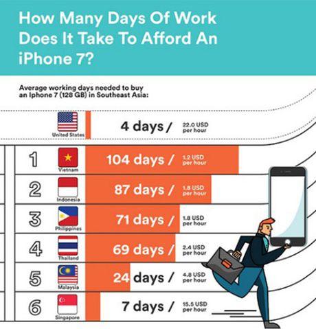 Nguoi Viet phai lam viec bao nhieu ngay de mua duoc iPhone 7? - Anh 1