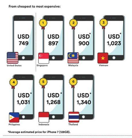 Nguoi Viet phai lam viec bao nhieu ngay de mua duoc iPhone 7? - Anh 2