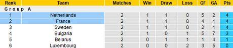01h45 ngay 11/10, Ha Lan vs Phap: Sac lam phu kin Amsterdam - Anh 3