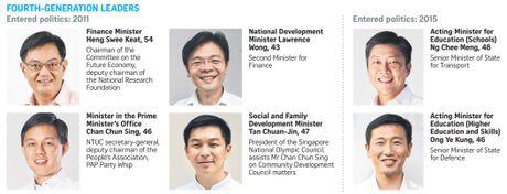 Ai se ke nhiem duong kim Thu tuong Singapore - Anh 1