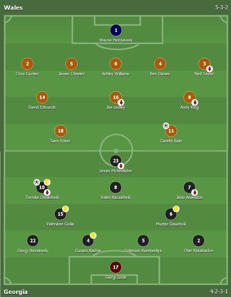 Bale ghi ban, xu Wales van bi Georgia cam hoa 1-1 - Anh 1