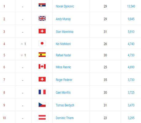 Federer va Nadal bi danh bat khoi top 4 sau 13 nam - Anh 3
