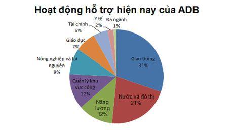 ADB: Nguon von vay lai suat thap cho Viet Nam se ket thuc vao thang 3/2019 - Anh 2