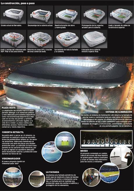 Real Madrid trinh lang 'sieu du an' tan trang Santiago Bernabeu - Anh 2