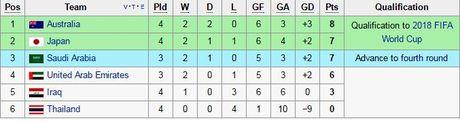 Thai Lan thua dam Iraq tai vong loai World Cup - Anh 2
