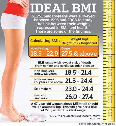 Voc dang chuan theo chi so khoi co the BMI duoc tinh the nao? - Anh 2