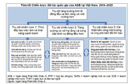 ADB de xuat ho tro Viet Nam tren 3 tru cot - Anh 3