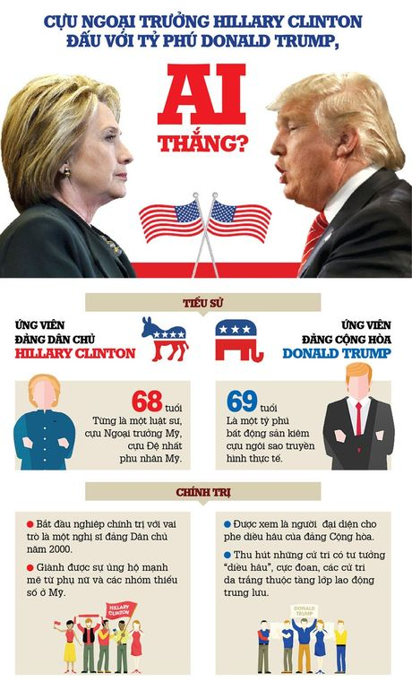 Infographic: Cuoc chien giua Hillary Clinton va Donald Trump - Anh 1
