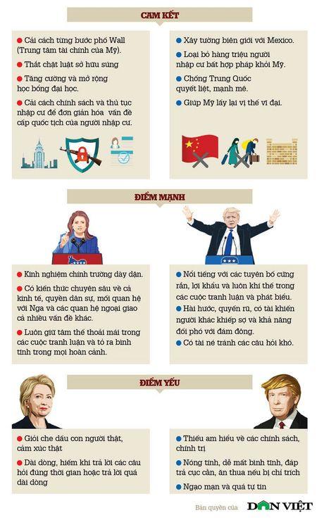 Infographic: Cuoc chien giua Hillary Clinton va Donald Trump - Anh 2
