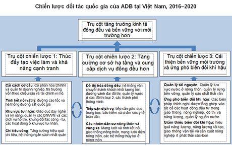 ADB de xuat 3 'tru cot' ho tro Viet Nam - Anh 2