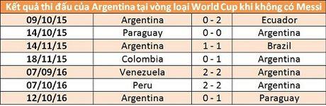 Messi vang mat, Argentina chi la 'con cop giay' - Anh 2