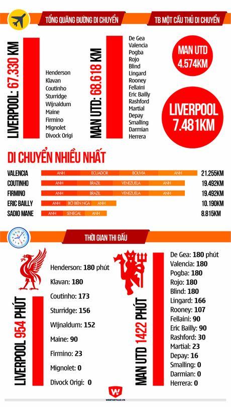 "Dai chien Liverpool - Man Utd sau man... ""hanh xac"" - Anh 5"